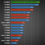Intel Core i9 7980XE 1 150x150 - Intel Core i9 - 7980XE 2