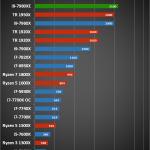 Intel Core i9 7980XE 3 150x150 - Intel Core i9 - 7980XE 2