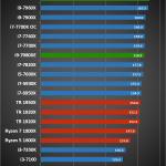 Intel Core i9 7980XE 5 150x150 - Intel Core i9 - 7980XE 6