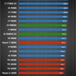 Intel Core i9 7980XE 7 150x150 - Intel Core i9 - 7980XE 6