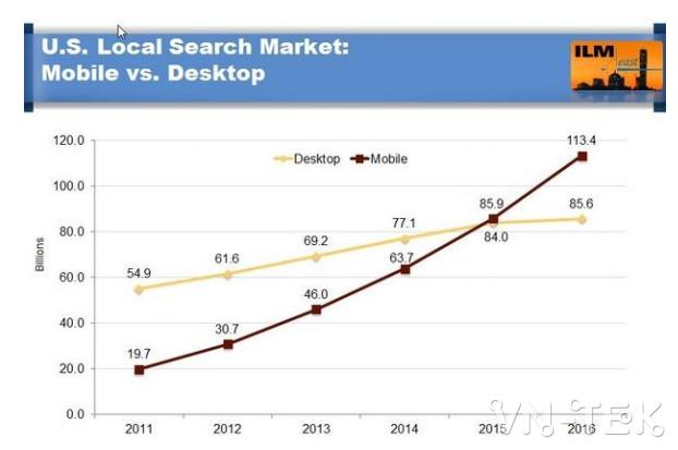 keyword research 3 - KEYWORD RESEARCH - Hành vi khách hàng khi tìm kiếm