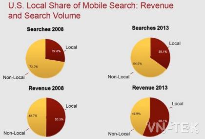 keyword research 4 - KEYWORD RESEARCH - Hành vi khách hàng khi tìm kiếm