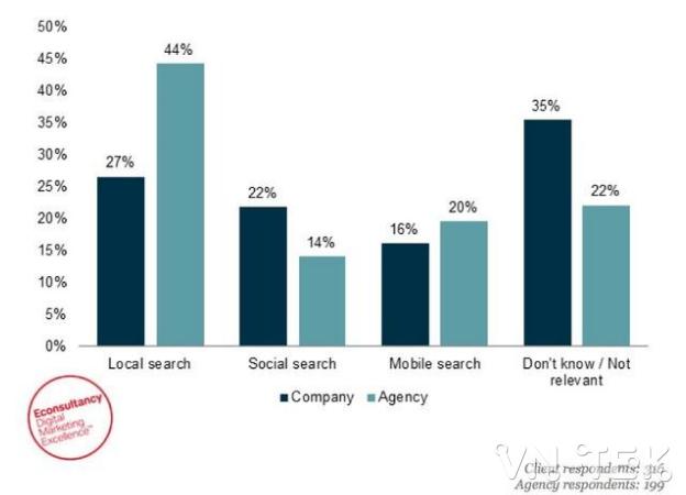 keyword research 5 - KEYWORD RESEARCH - Hành vi khách hàng khi tìm kiếm