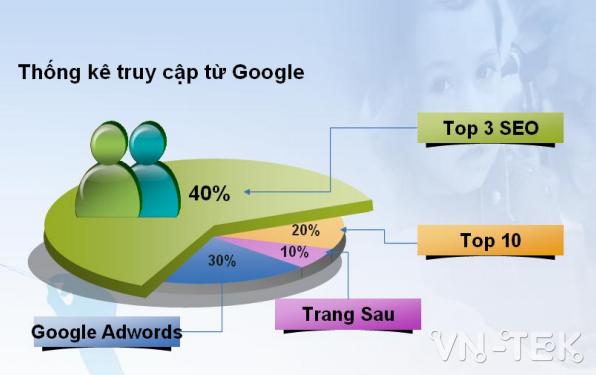 keyword research 6 - KEYWORD RESEARCH - Hành vi khách hàng khi tìm kiếm