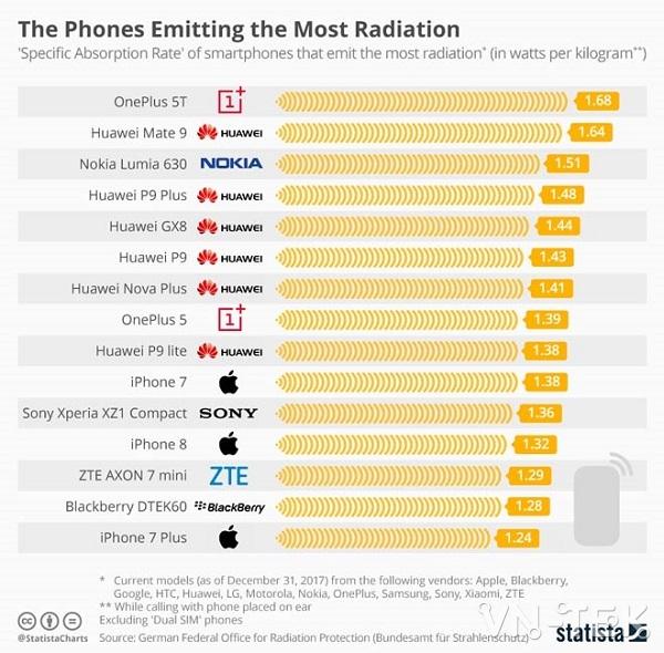 chi so buc xa cua cac dong diaen thoai - Smartphone Trung Quốc có chỉ số bức xạ vượt ngưỡng an toàn
