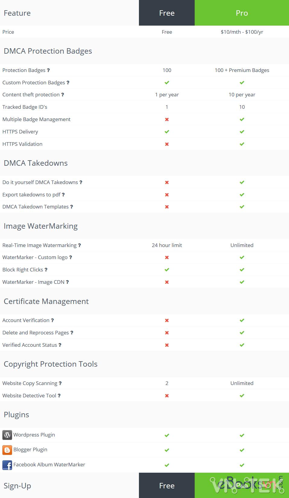 so sanh dmca mien phi va tra phi - Có nên chèn logo DMCA vào website của bạn?