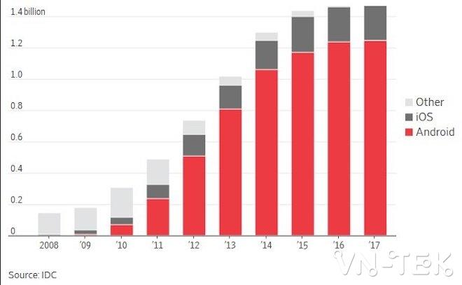 google bi phat 5 ty usd 2 - Google nhận án phạt 5 tỷ USD vì cạnh tranh không lành mạnh
