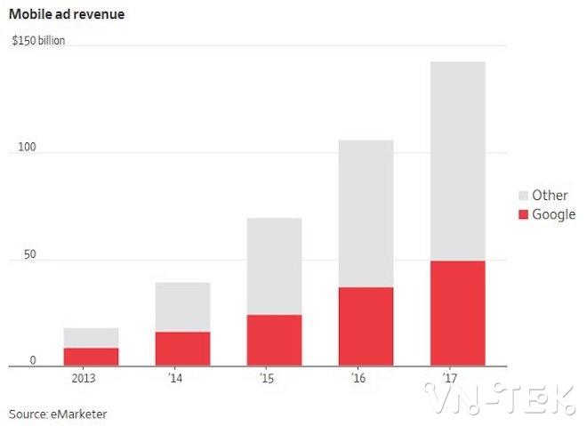 google bi phat 5 ty usd 6 - Google nhận án phạt 5 tỷ USD vì cạnh tranh không lành mạnh