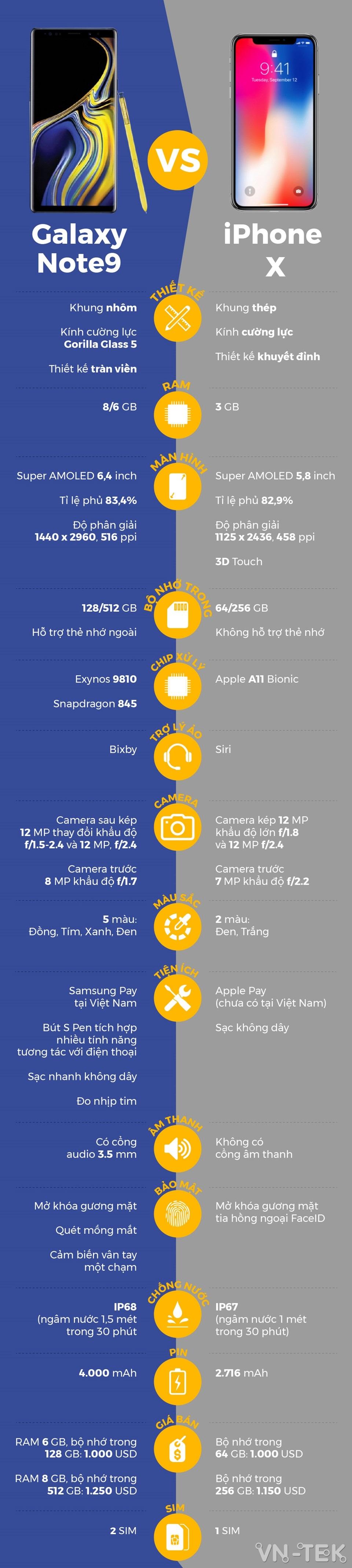 note 9 vs iphone x - iPhone X đọ thông số với Galaxy Note9 vừa ra mắt