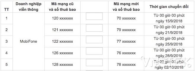 lo trinh chuyen sim di dong 11 so 2 - Lộ trình chuyển đổi mã mạng di động 11 số của thuê bao VSAT