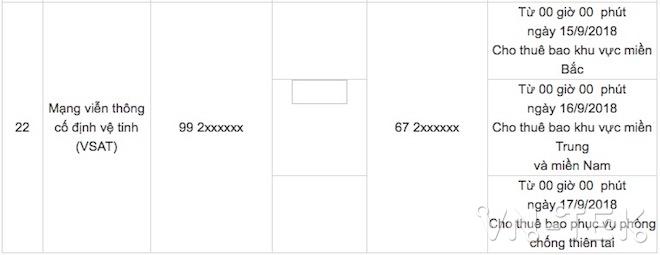 lo trinh chuyen sim di dong 11 so 7 - Lộ trình chuyển đổi mã mạng di động 11 số của thuê bao VSAT