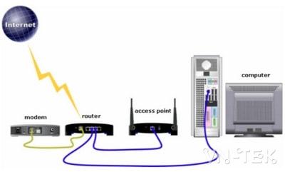 phan biet cac thiet bi mang modem router access point 1 - Phân biệt Router, Modem , Access Point, Modem Router