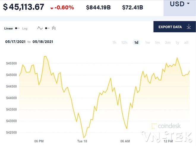 newbit - Vì sao người Mỹ ồ ạt mua tiền mã hoá Bitcoin, Dogecoin