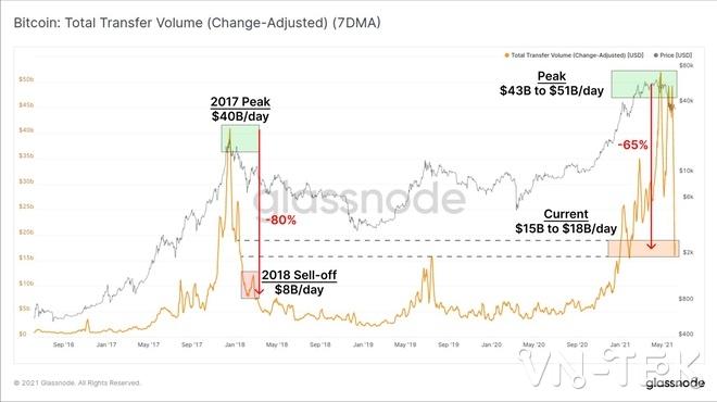 bitcoin volume glassnode - Bitcoin giảm mạnh thợ đào tháo chạy trong vòng một tuần qua