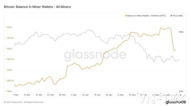 miners btc balance glassnode - Bitcoin giảm mạnh thợ đào tháo chạy trong vòng một tuần qua