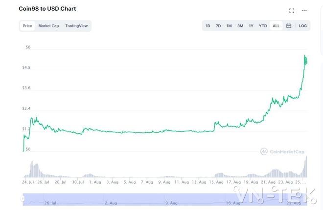 Coin98 - Tiền ảo Coin98 do người Việt sáng lập đạt vốn hóa 1 tỷ USD